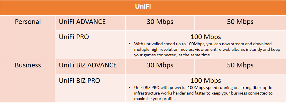 unifi-plan